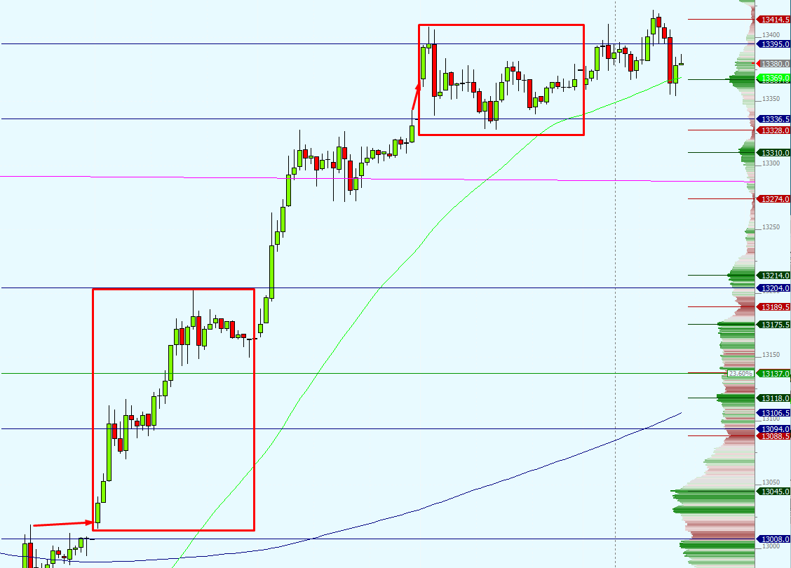 Gap fill trading strategies